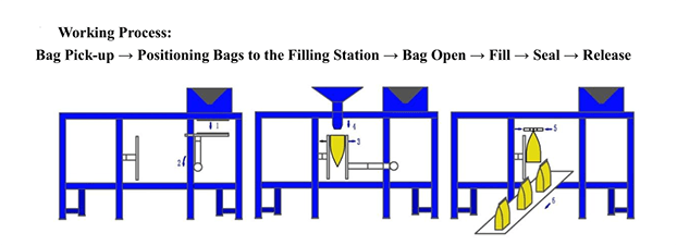 automatic horizontal pouch packing machine bags from China for bag making-1